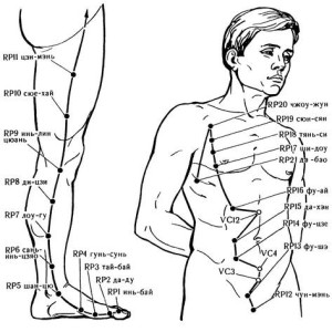 Меридиан селезенки- поджелудочной железы