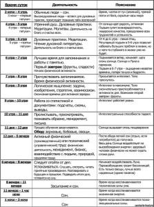 Таблица режима дня