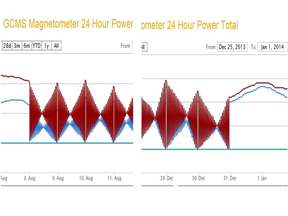 Рис.2. Развернутые в масштабе колебания магнитного поля по дням от 8 августа по 31 декабря 2013 г.