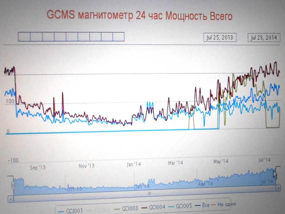 Рис.1.Динамика изменений магнитного поля за 2013 и 2014 гг.