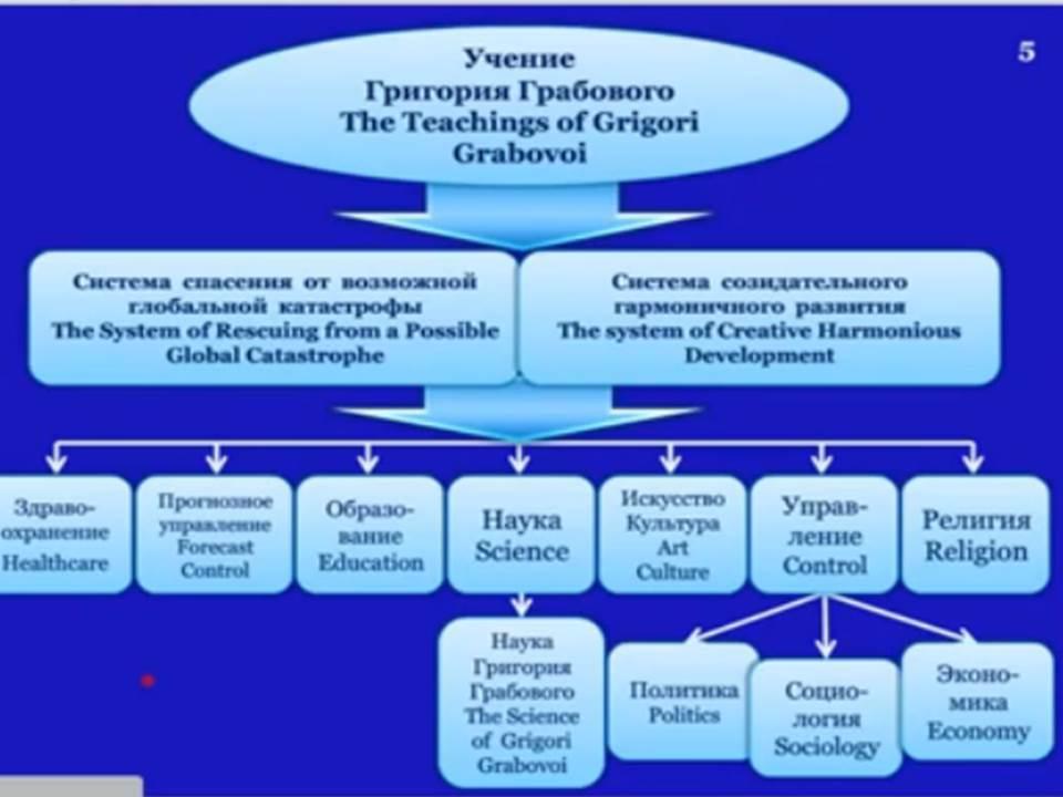 Учение Григория Грабового
